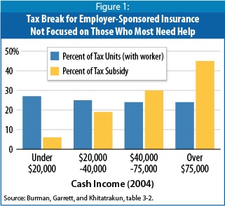 CBPP chart on benefits of subsidy compared to income.6a00d8341c4eab53ef011570b9d1d2970b-350wi
