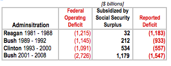Federal deficit and Soc Sec Surpluses.OMB. 2010-11-09-Screenshot20101109at5_12_30PM