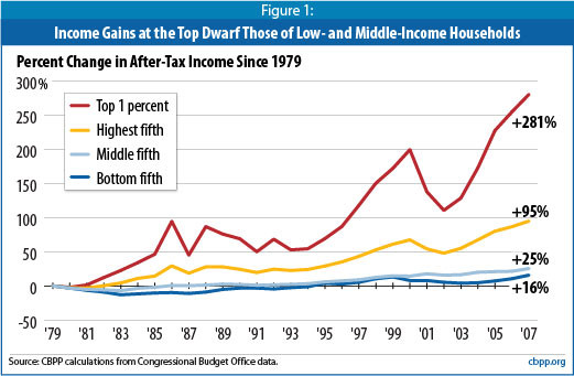 Growth-in-income-inequality1
